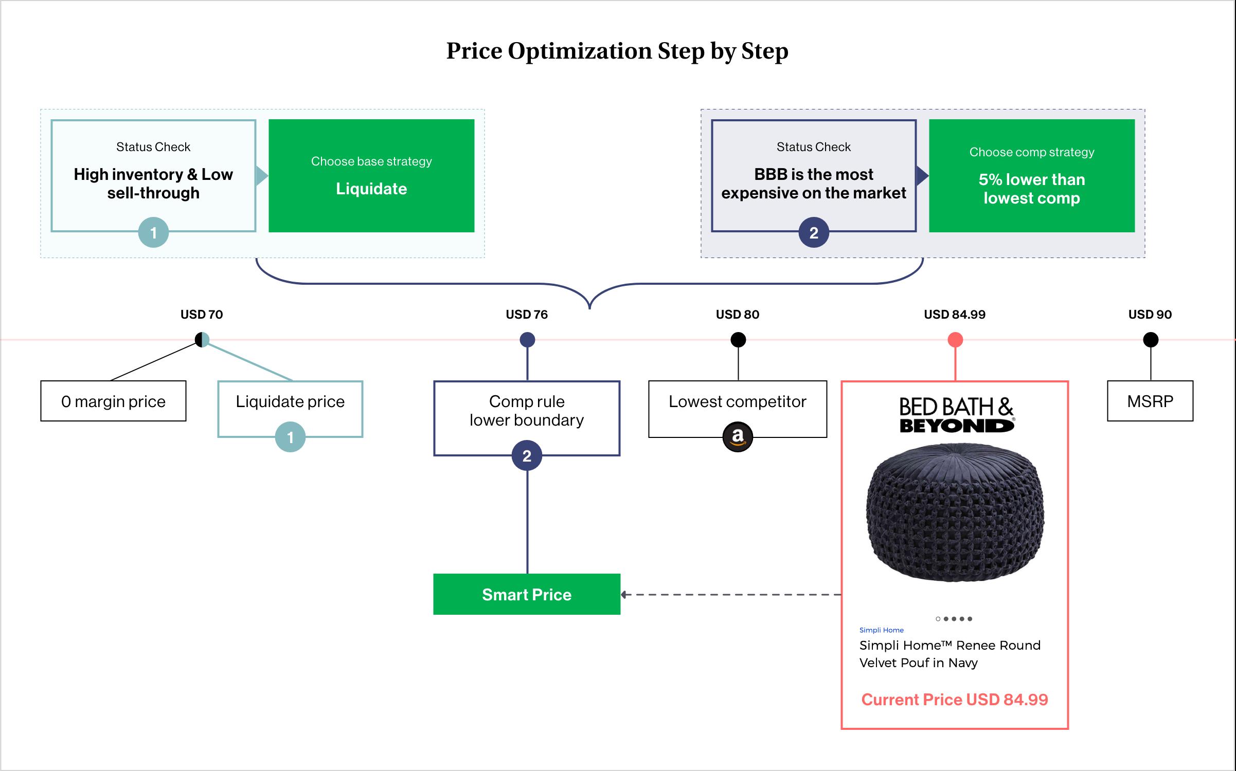 price optimization process